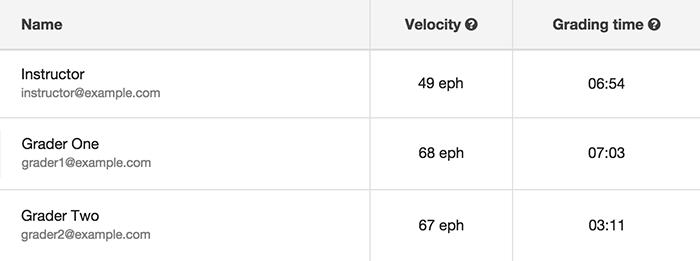 Grader timing data table