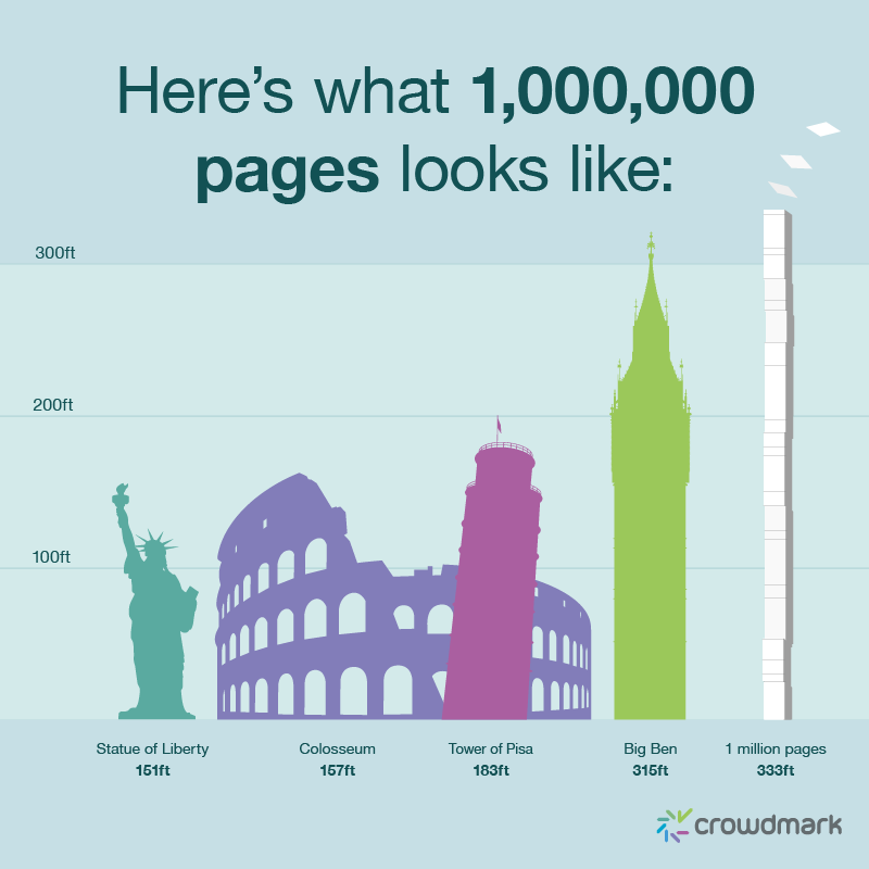 A visualization of a stack of 1 million papers compared to famous landmarks. 333ft — taller than Statue of Liberty, Colosseum, Tower of Pisa and Big Ben.